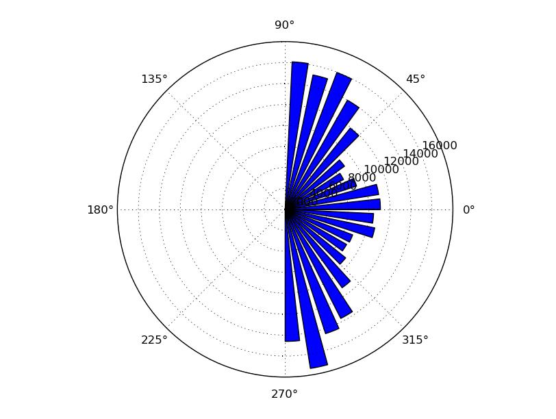 Matplotlib Plot Circle Polar